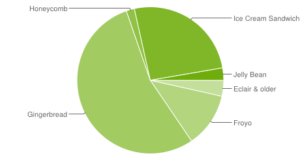 usage stats of various android versions