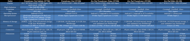 asus tablet comparison