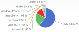 Market share of tablet operating systems