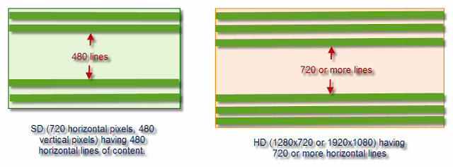 Standard Definition vs High Definition
