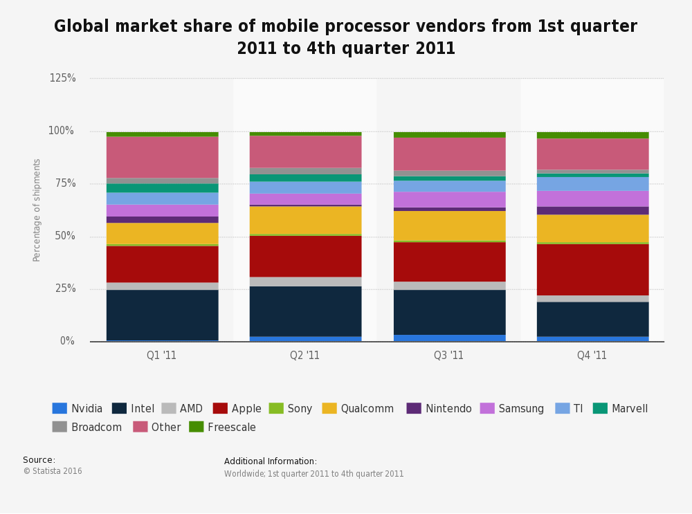 Mobile processor: global market share by vendors Q1-Q4 2011