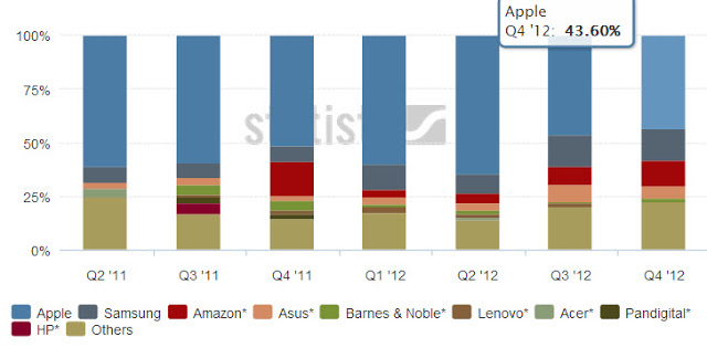 Tablets world market share
