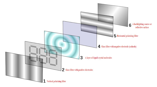 structure of an LCD panel