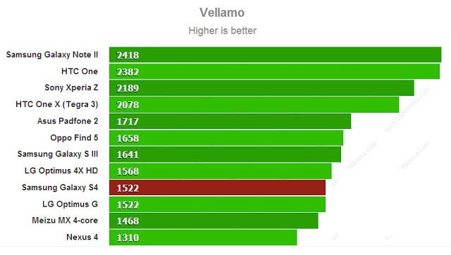 Vellamo benchmarks of Galaxy S IV
