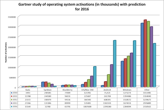Gartner study of operating system activations