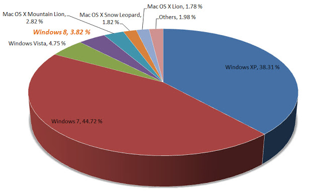 PC OS market share