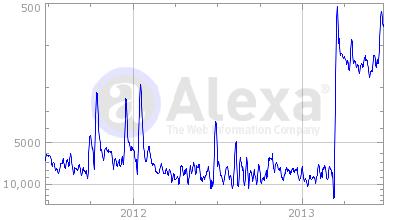 Alexa traffic stats of Feedly