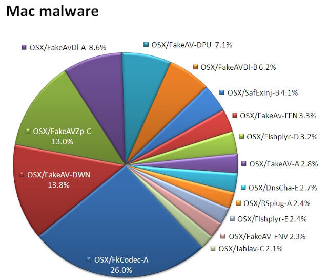 virus and malware distribution on Mac