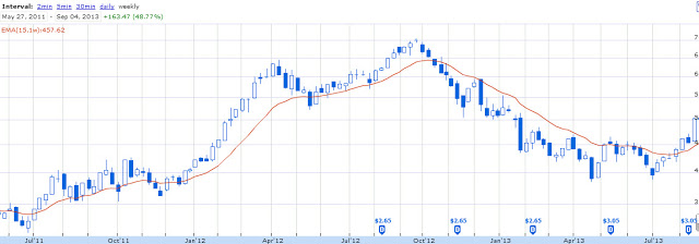 Apple stock, click to enlarge