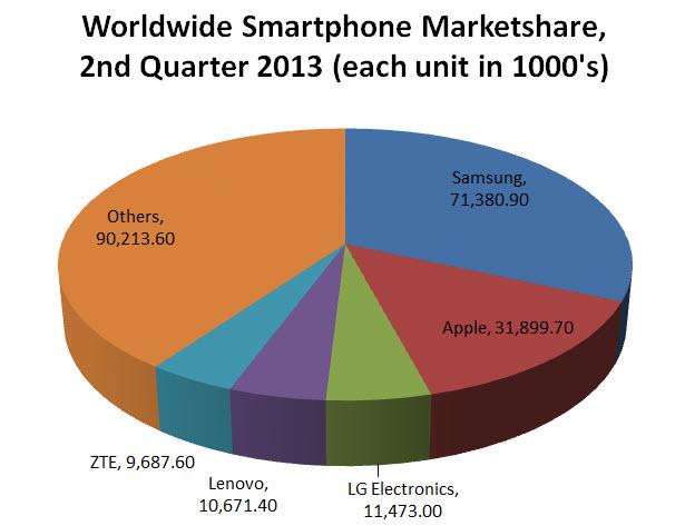 smartphone market share 2Q2013