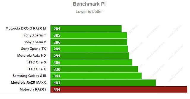 Motorola Razr i benchmarking