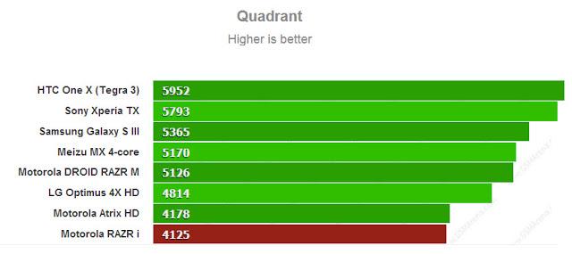 Quadrant benchmark for Motorola Razr i